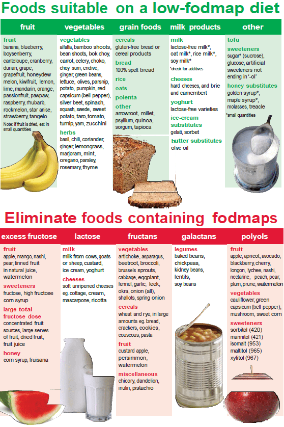 fodmap foods list