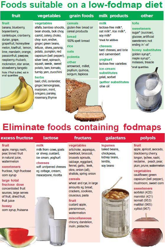fodmap foods list