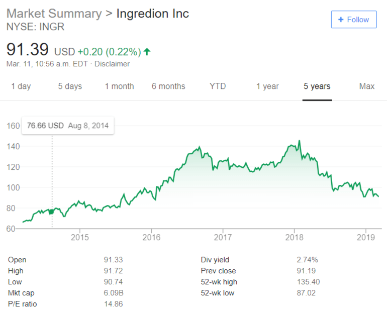 ingredion stock