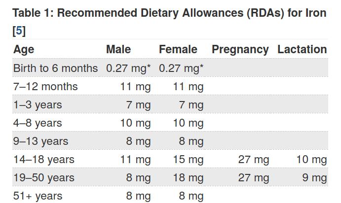 iron-intake by the NIH