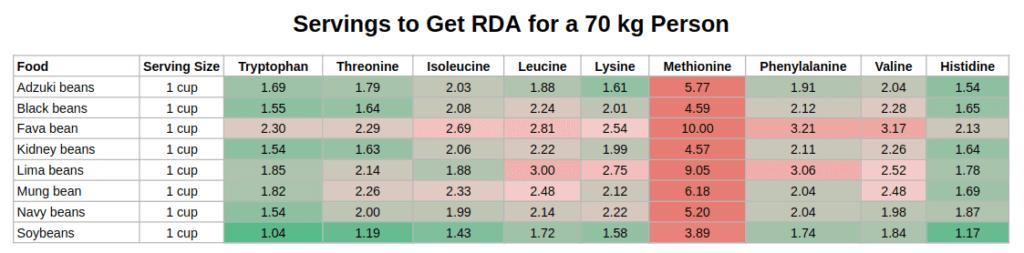 beans amino acids servings per day
