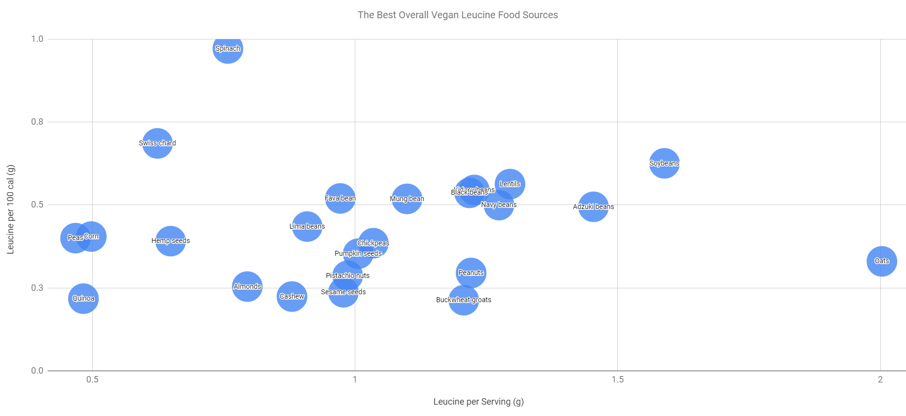 best leucine vegan foods bubble chart