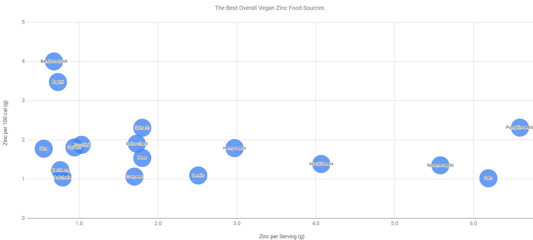 best zinc sources bubble chart