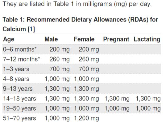 calcium rda chart