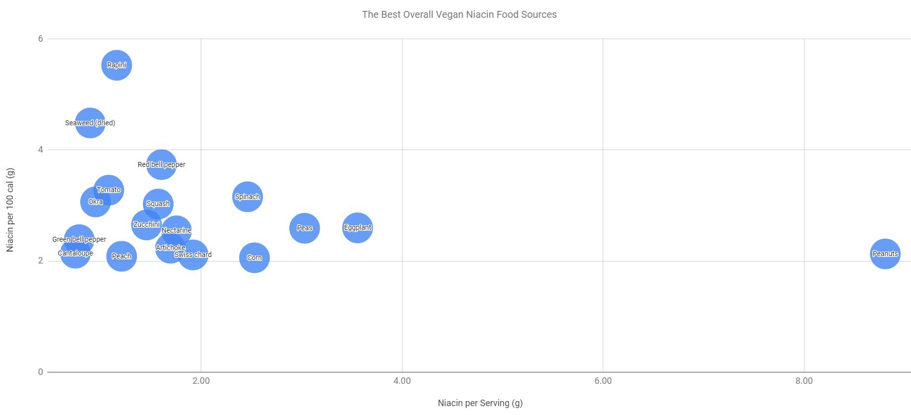 best vegan sources of niacin bubble chart
