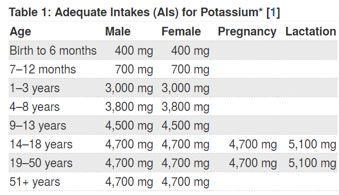 potassium rda chart
