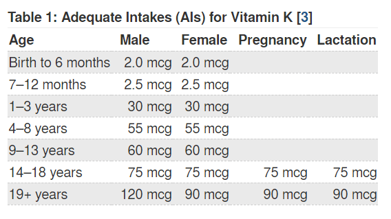 vitamin k rda