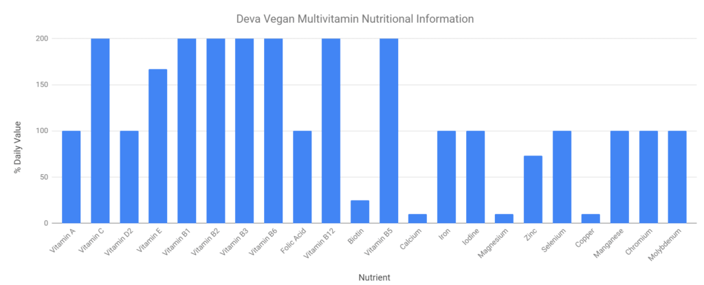 Deva Vegan Multivitamin Nutritional Information