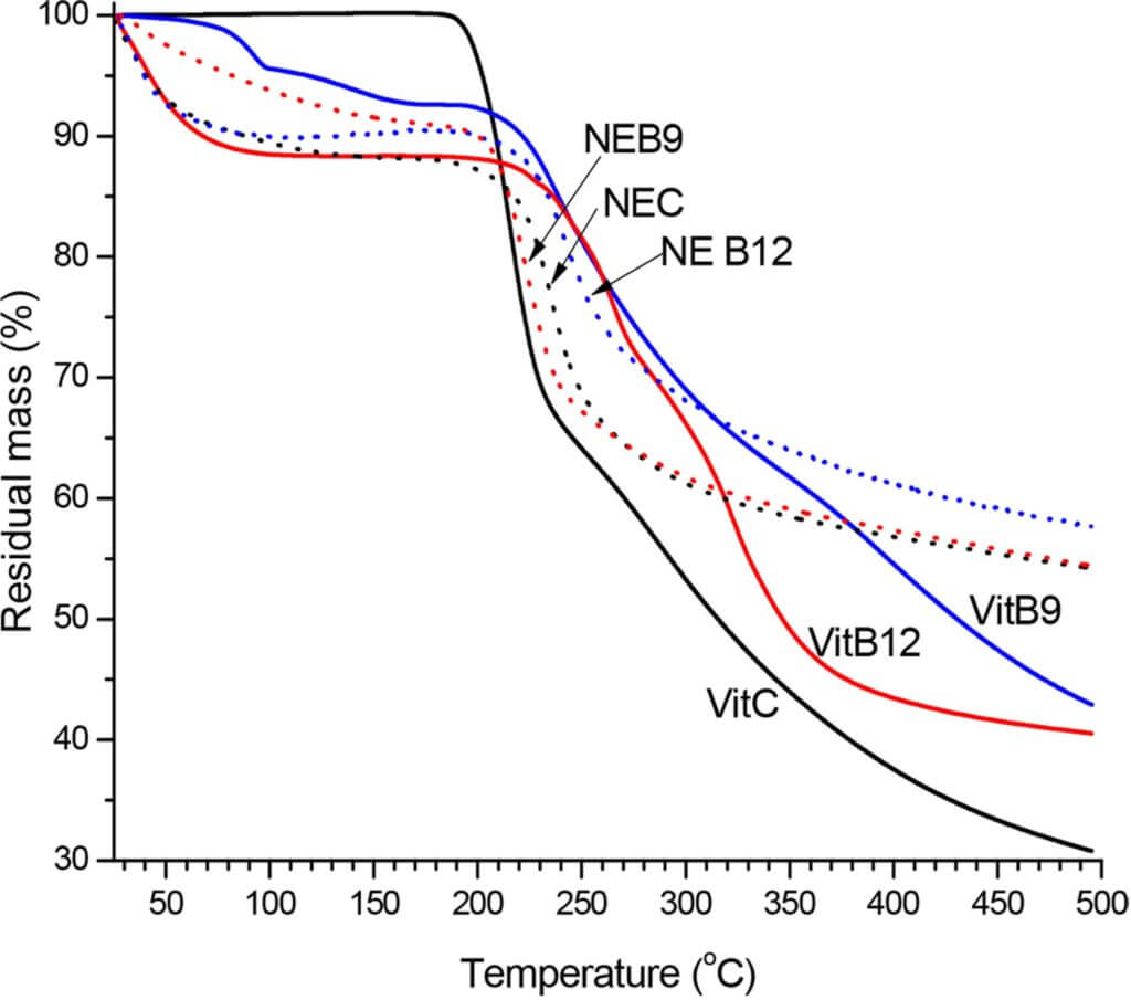 b12 degredation in heat