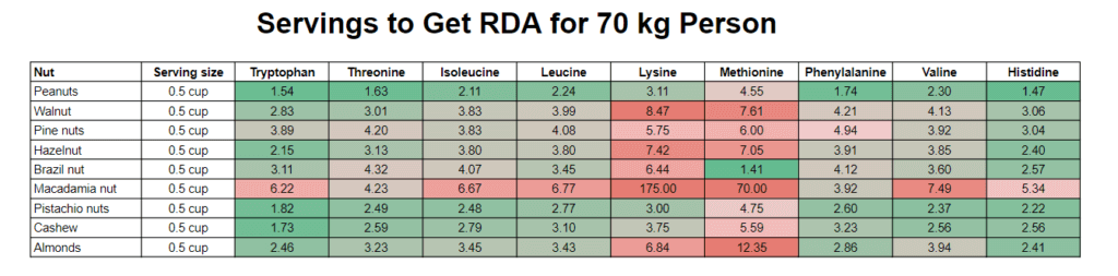 servings to reach rda of amino acids in nuts