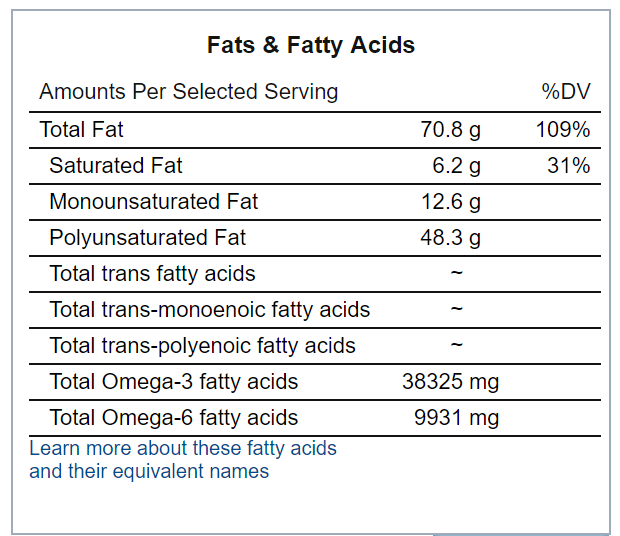 fats in flaxseed