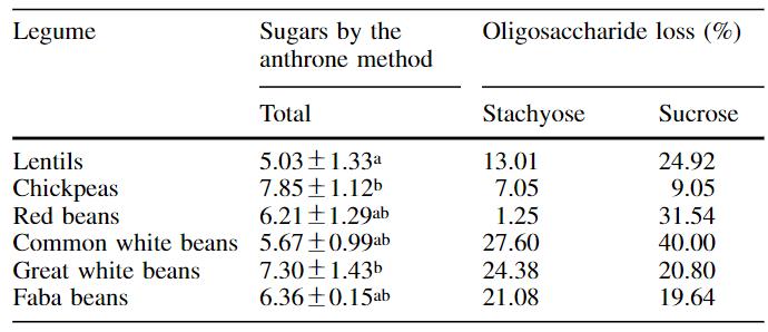oligosaccharides in legumes