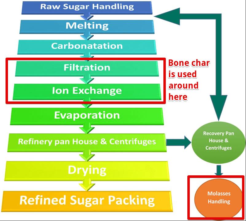 sugar bone char filtering process