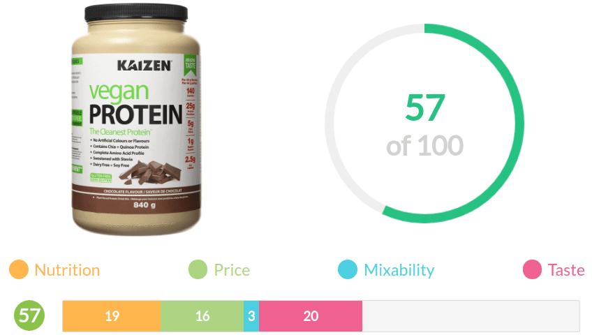kaizen protein review summary