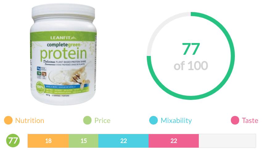 leanfit vegan protein score breakdown
