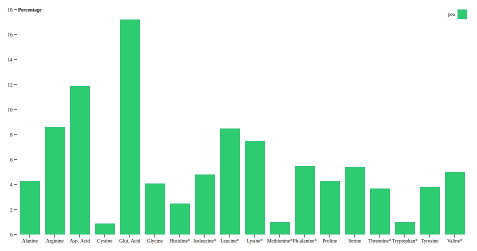 pea protein amino acid profile