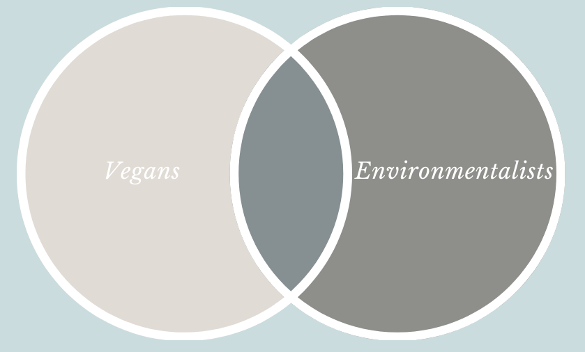 vegan environmentalist overlap