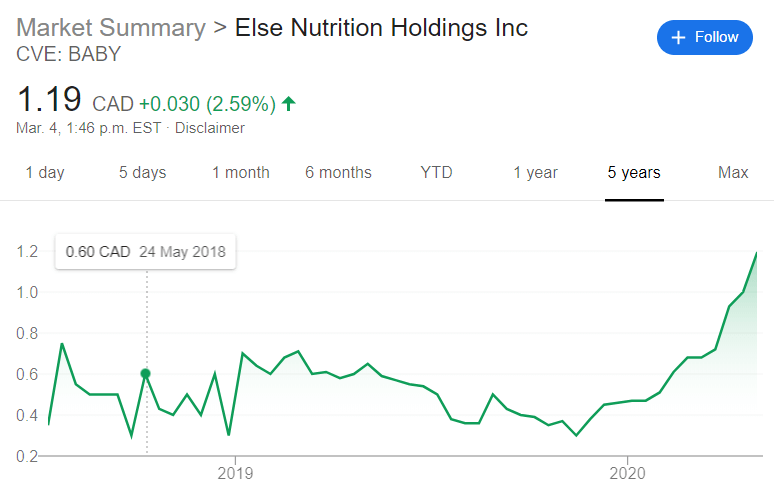 else nutrition stock