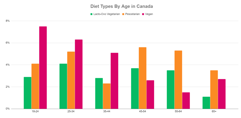 vegans in canada by age