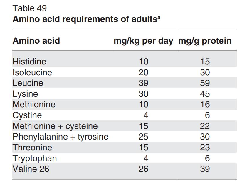 WHO amino acid requirements chart