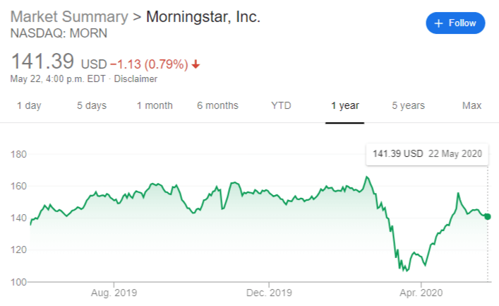 morningstar stock