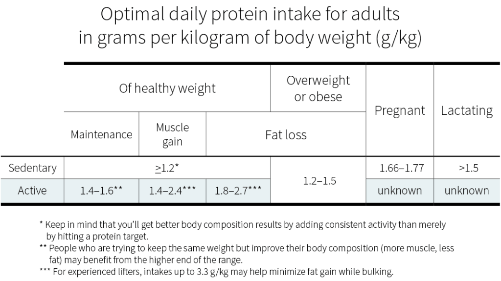 protein needed per day
