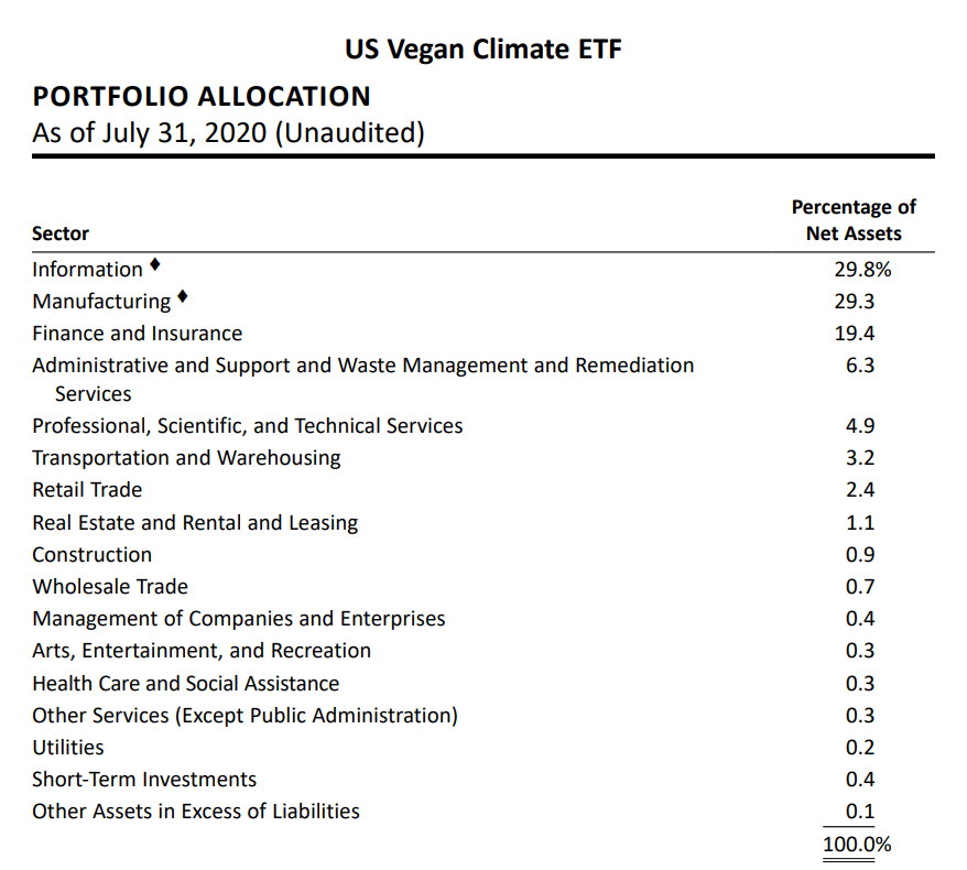 vegan etf holdings