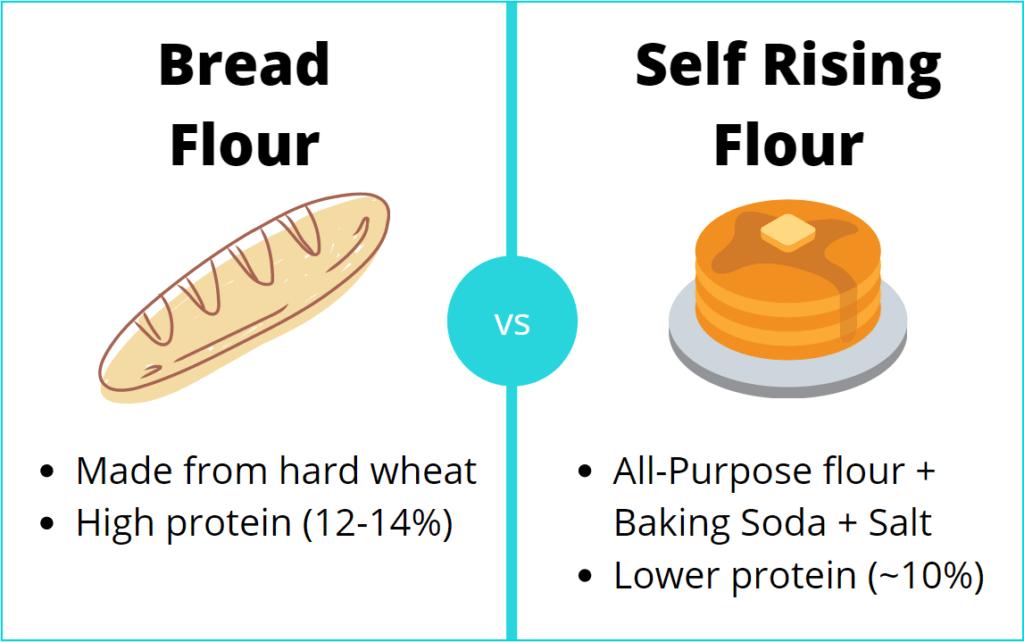 bread flour vs self rising flour