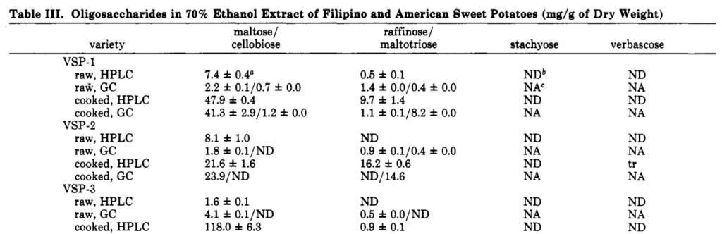 sweet potato oligosaccharides
