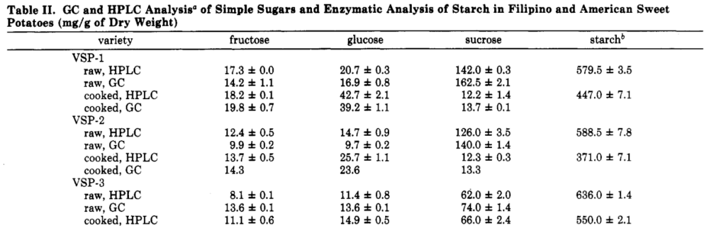 sweet potato sugars and starches