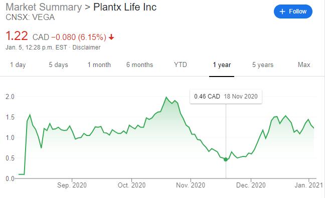 plantx stock