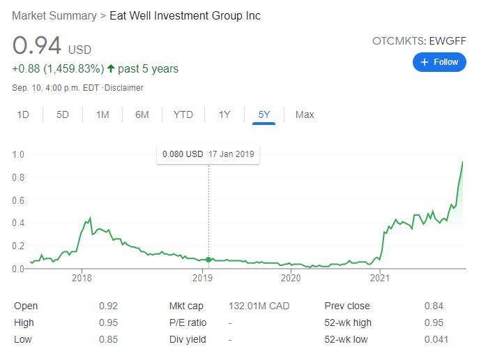 ewgff stock