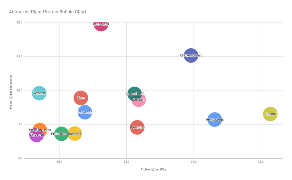 Animal vs Plant Protein Bubble Chart