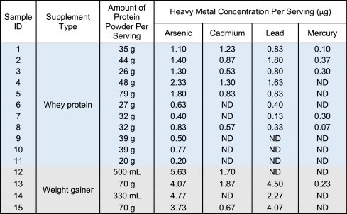 heavy metal test results consumer reports