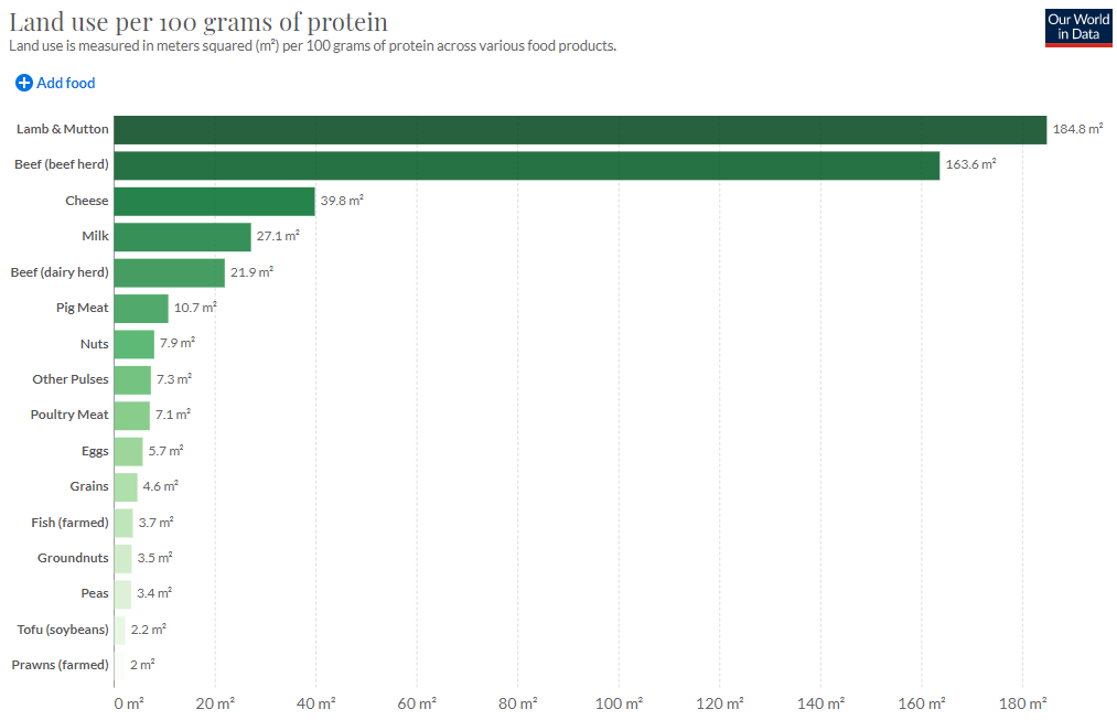 land use per 100 grams of protein