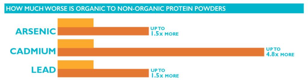 heavy metals in organic protein powder