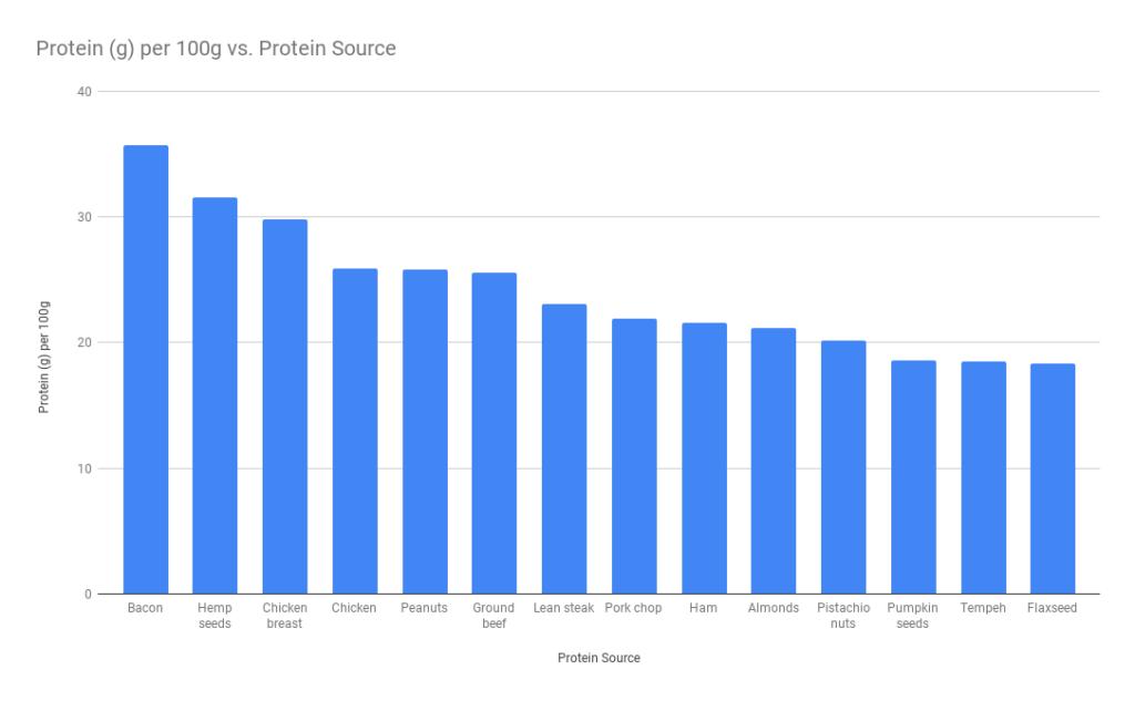 protein per 100 grams vegan vs meat