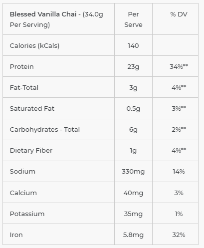 blessed protein nutrition facts
